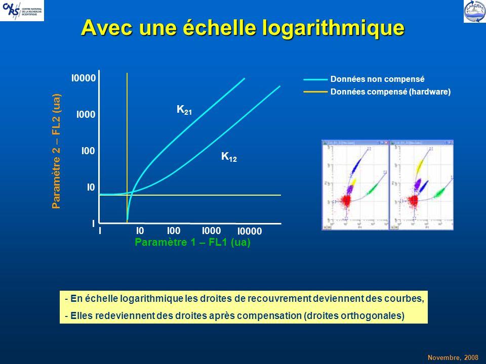 Novembre, 2008 Avec une échelle logarithmique II0I00I000 I0000 I I0 I00 I000 I0000 - En échelle logarithmique les droites de recouvrement deviennent d