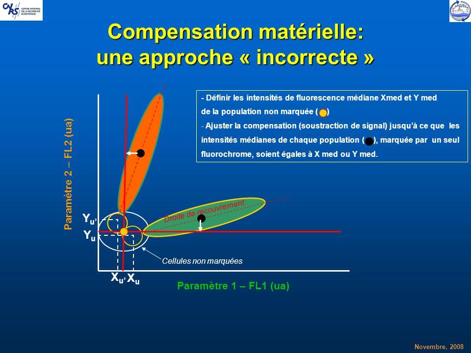 Novembre, 2008 Compensation matérielle: une approche « incorrecte » XuXu YuYu XuXu YuYu - Définir les intensités de fluorescence médiane Xmed et Y med