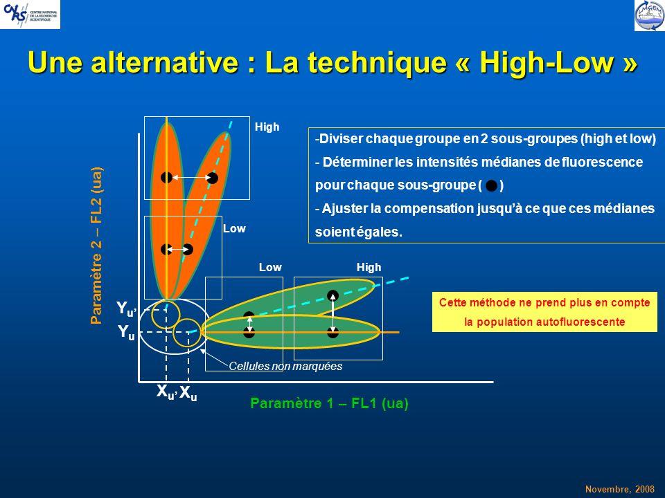 Novembre, 2008 Une alternative : La technique « High-Low » XuXu YuYu XuXu YuYu -Diviser chaque groupe en 2 sous-groupes (high et low) - Déterminer les