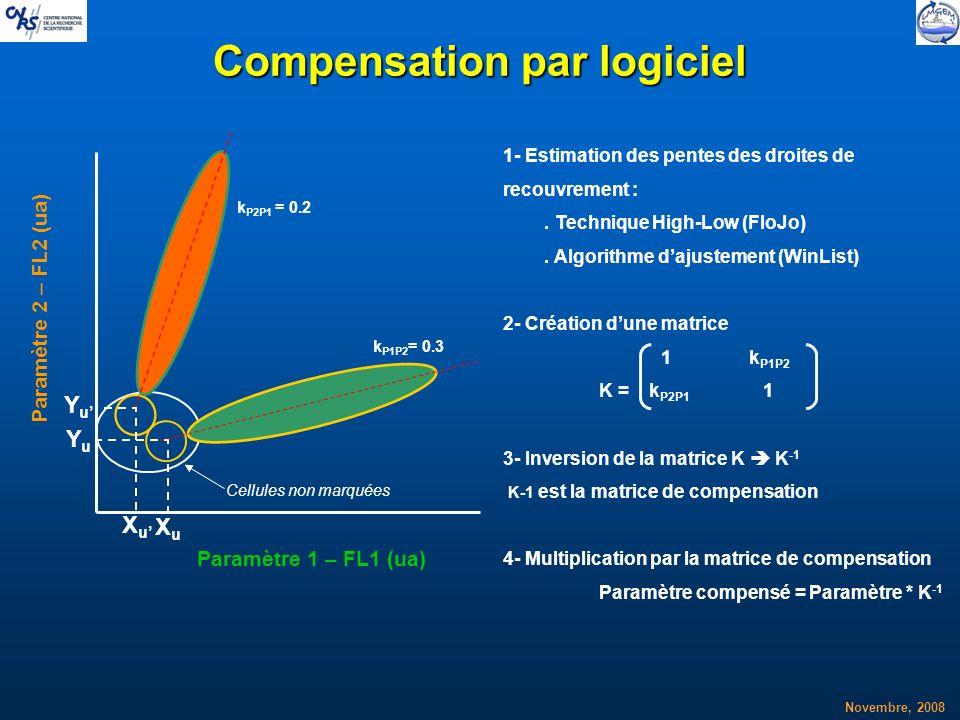 Novembre, 2008 Compensation par logiciel XuXu YuYu XuXu YuYu 1- Estimation des pentes des droites de recouvrement :. Technique High-Low (FloJo). Algor