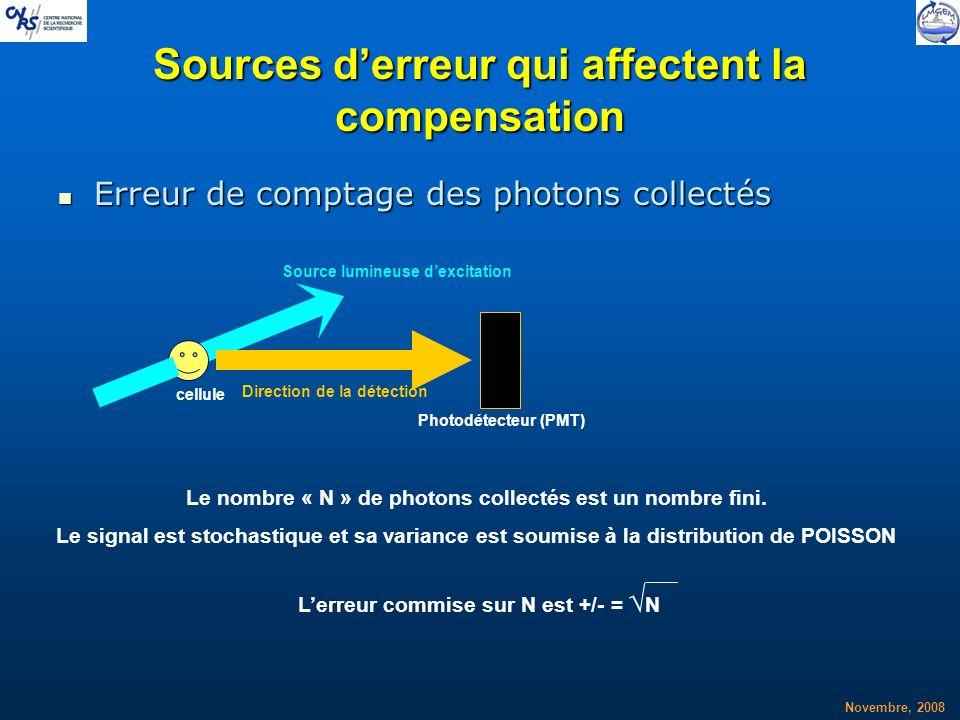 Novembre, 2008 Sources derreur qui affectent la compensation Erreur de comptage des photons collectés Erreur de comptage des photons collectés cellule