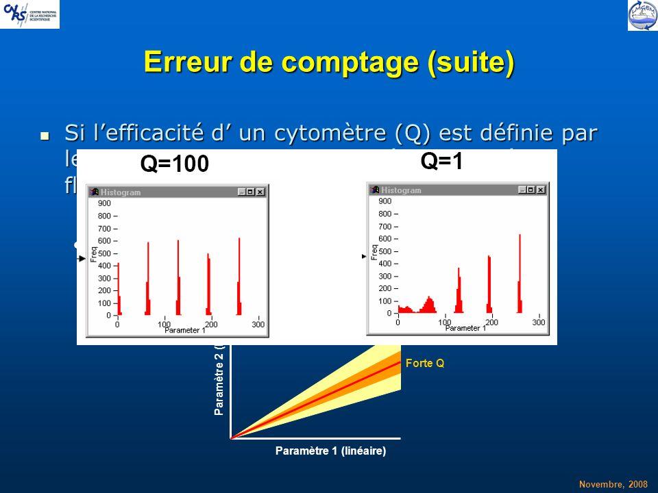 Novembre, 2008 Erreur de comptage (suite) Si lefficacité d un cytomètre (Q) est définie par le nombre de photons collectés par unité de fluorescence (