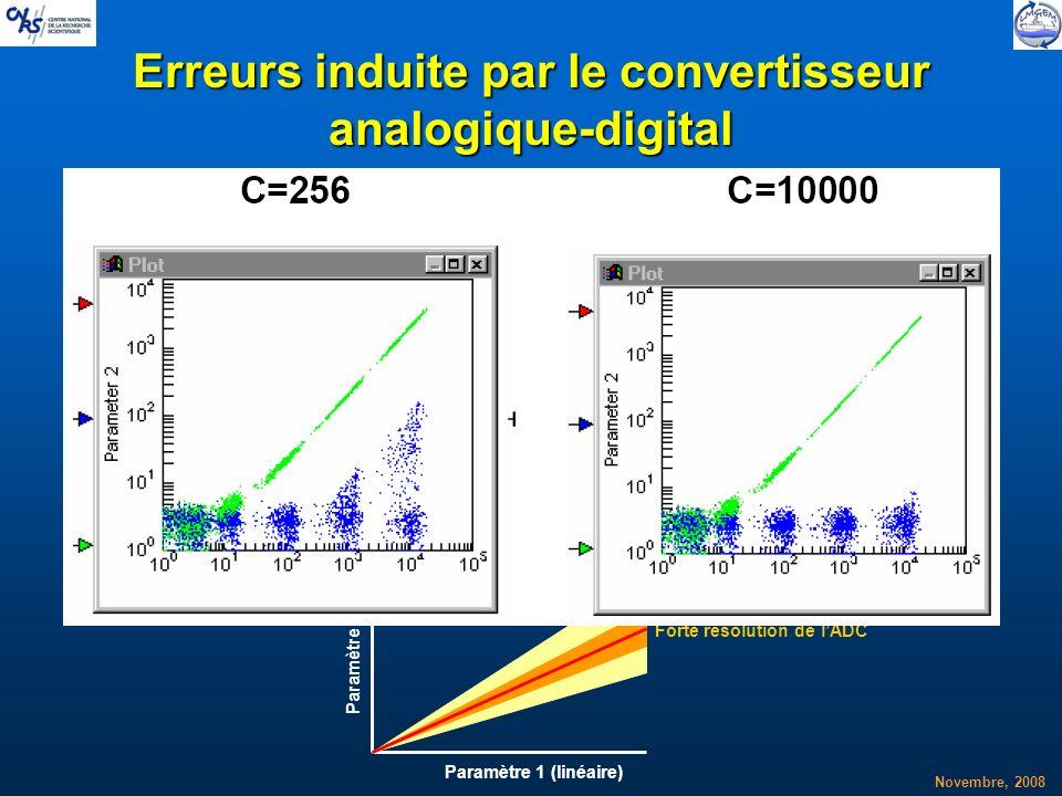 Novembre, 2008 Conversion du signal Analogique-Digital Conversion du signal Analogique-Digital Erreurs induite par le convertisseur analogique-digital