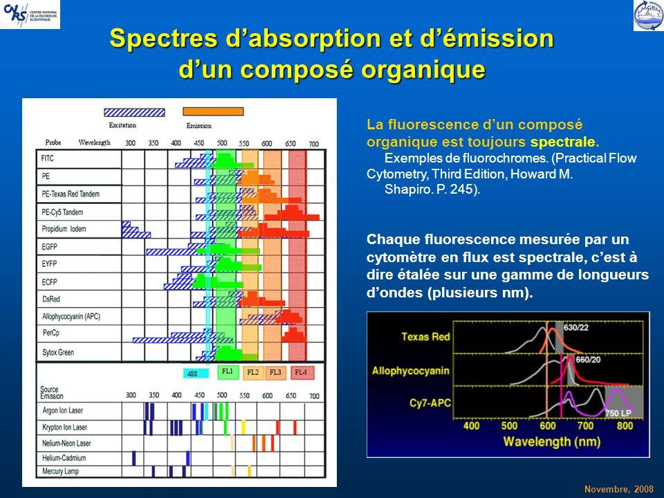 Novembre, 2008 Spectres dabsorption et démission dun composé organique La fluorescence dun composé organique est toujours spectrale. Exemples de fluor