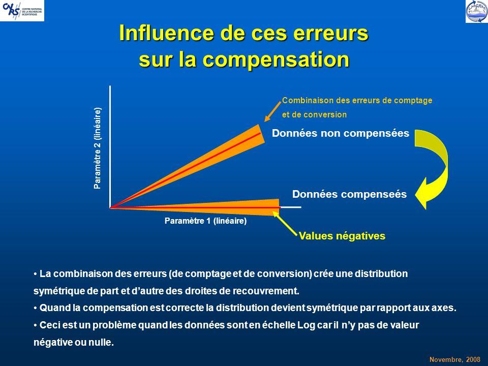 Novembre, 2008 Influence de ces erreurs sur la compensation Données non compensées Données compenseés Values négatives La combinaison des erreurs (de