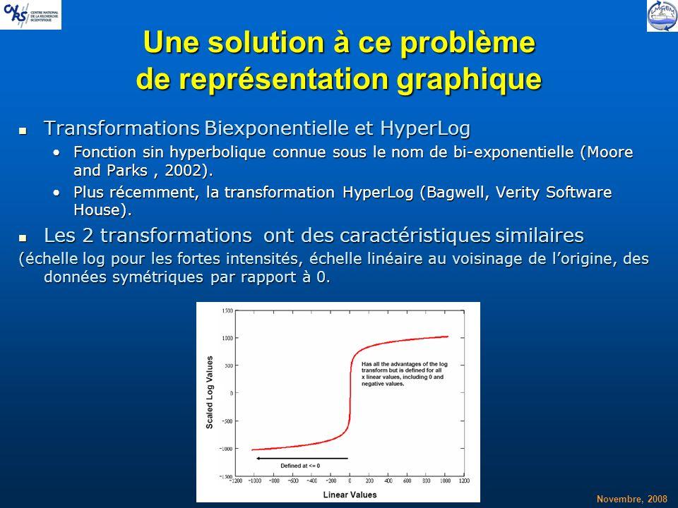 Novembre, 2008 Une solution à ce problème de représentation graphique Transformations Biexponentielle et HyperLog Transformations Biexponentielle et H