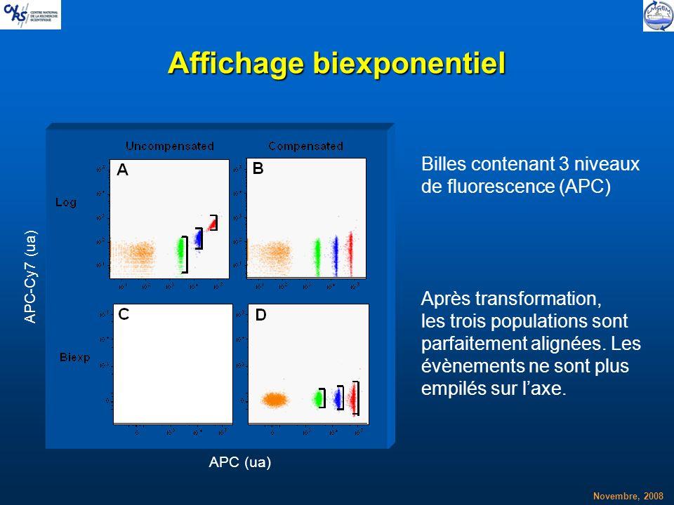Novembre, 2008 Affichage biexponentiel APC (ua) APC-Cy7 (ua) Billes contenant 3 niveaux de fluorescence (APC) Après transformation, les trois populati