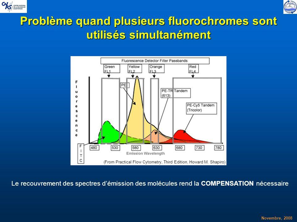 Novembre, 2008 Problème quand plusieurs fluorochromes sont utilisés simultanément Le recouvrement des spectres démission des molécules rend la COMPENS