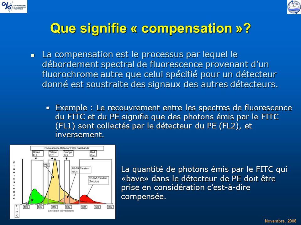Novembre, 2008 Que signifie « compensation »? La compensation est le processus par lequel le débordement spectral de fluorescence provenant dun fluoro