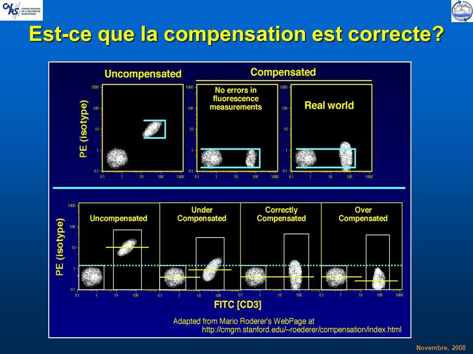 Novembre, 2008 Est-ce que la compensation est correcte?