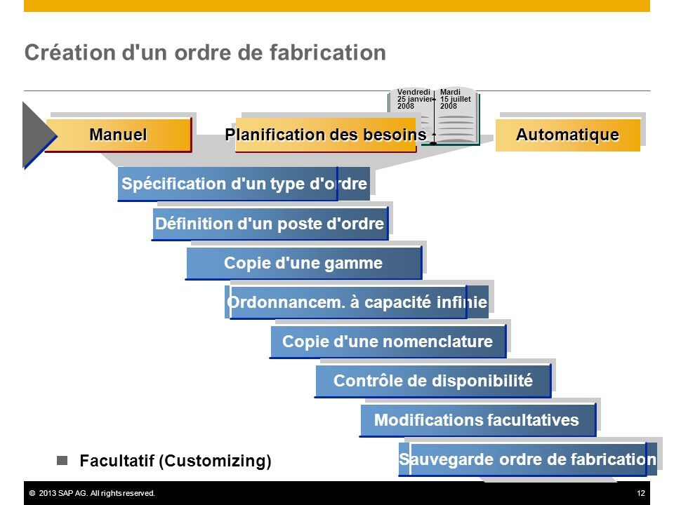 ©2013 SAP AG. All rights reserved.12 Spécification d'un type d'ordre Définition d'un poste d'ordre Copie d'une gamme Ordonnancem. à capacité infinie C