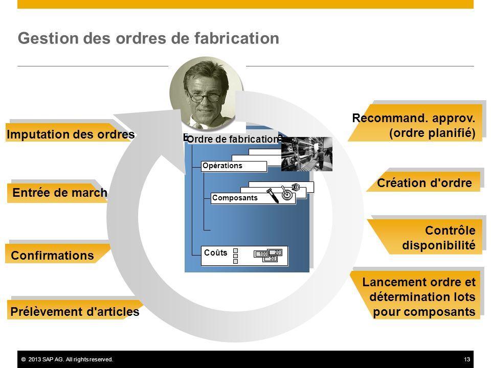 ©2013 SAP AG. All rights reserved.13 Recommand. approv. (ordre planifié) Création d'ordre Contrôle disponibilité Lancement ordre et détermination lots
