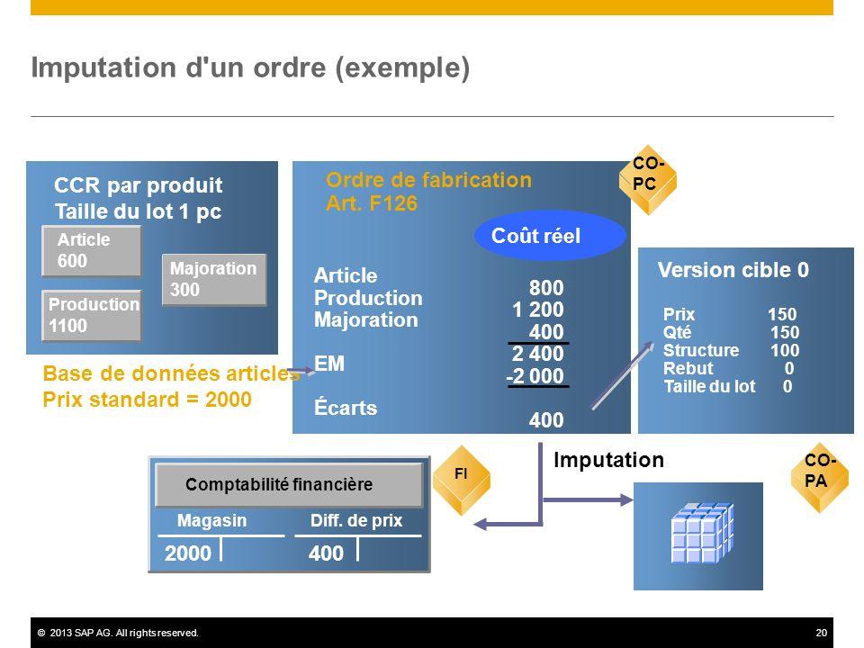 ©2013 SAP AG. All rights reserved.20 Article 600 CCR par produit Taille du lot 1 pc CO-PC Ordre de fabrication Art. F126 800 1 200 400 2 400 -2 000 40