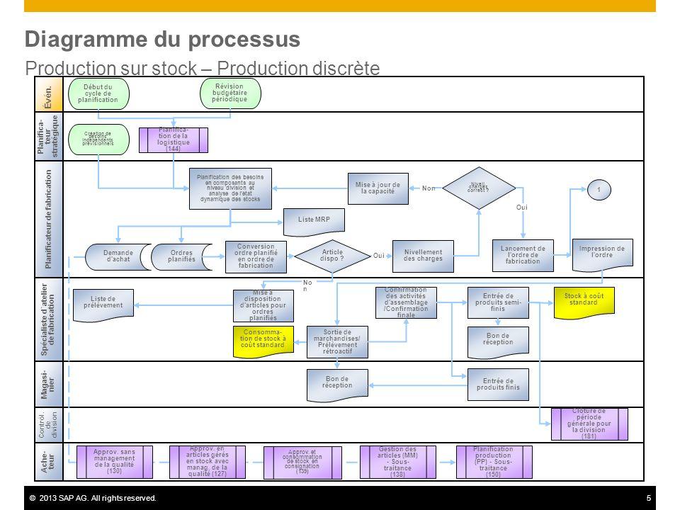 ©2013 SAP AG. All rights reserved.5 Diagramme du processus Production sur stock – Production discrète Spécialiste d`atelier de fabrication Évén. Contr