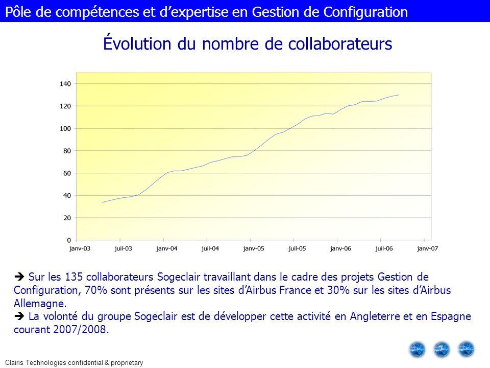Clairis Technologies confidential & proprietary 7 Évolution du nombre de collaborateurs Pôle de compétences et dexpertise en Gestion de Configuration