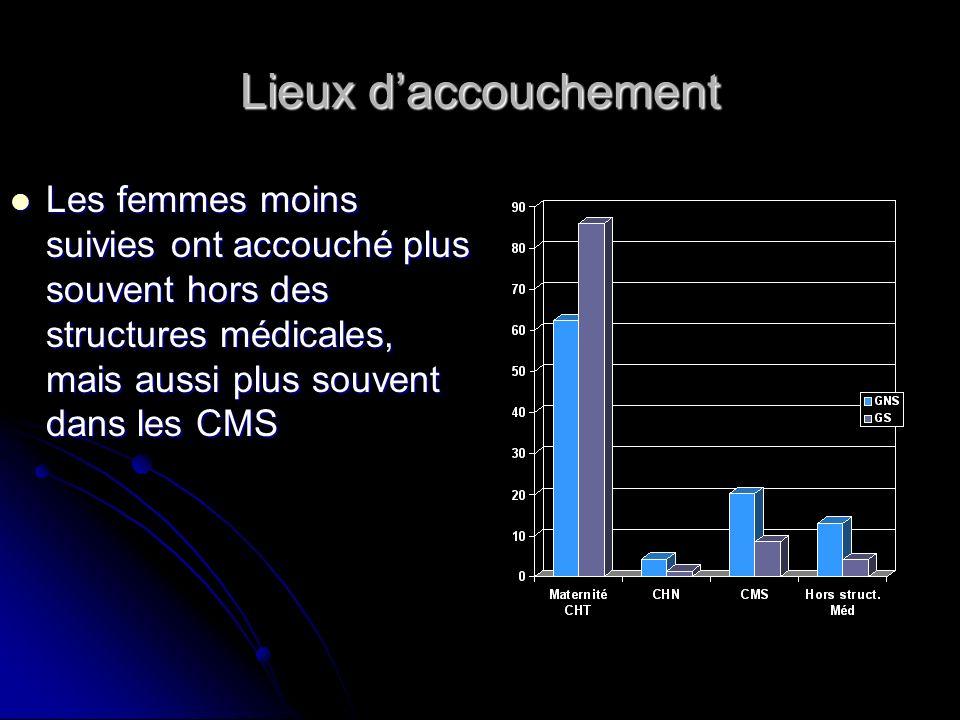 Lieux daccouchement Les femmes moins suivies ont accouché plus souvent hors des structures médicales, mais aussi plus souvent dans les CMS Les femmes