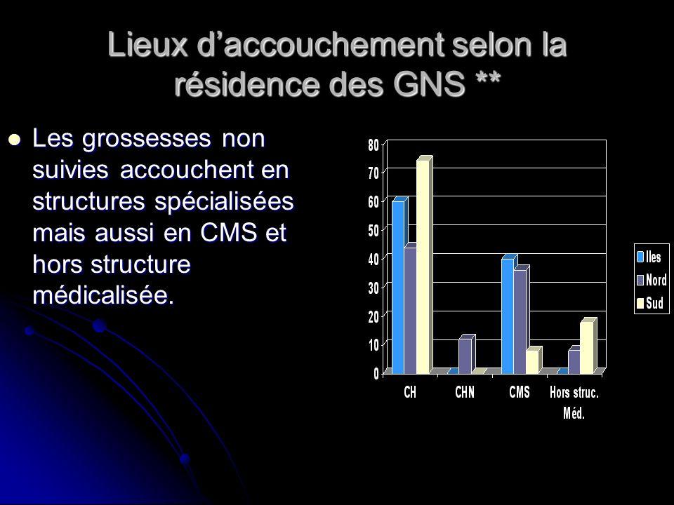 Lieux daccouchement selon la résidence des GNS ** Les grossesses non suivies accouchent en structures spécialisées mais aussi en CMS et hors structure
