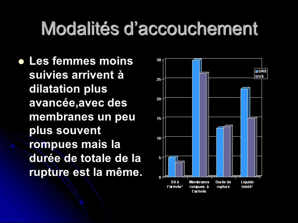 Modalités daccouchement Les femmes moins suivies arrivent à dilatation plus avancée,avec des membranes un peu plus souvent rompues mais la durée de to