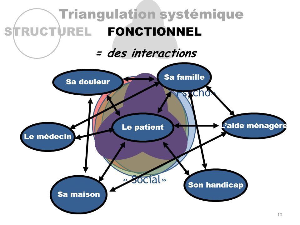 Maladie Triangulation systémique STRUCTURELFONCTIONNEL « Bio » « Psycho» « Social» = des interactions Maladie Le patient Sa famille Sa douleur Sa mais