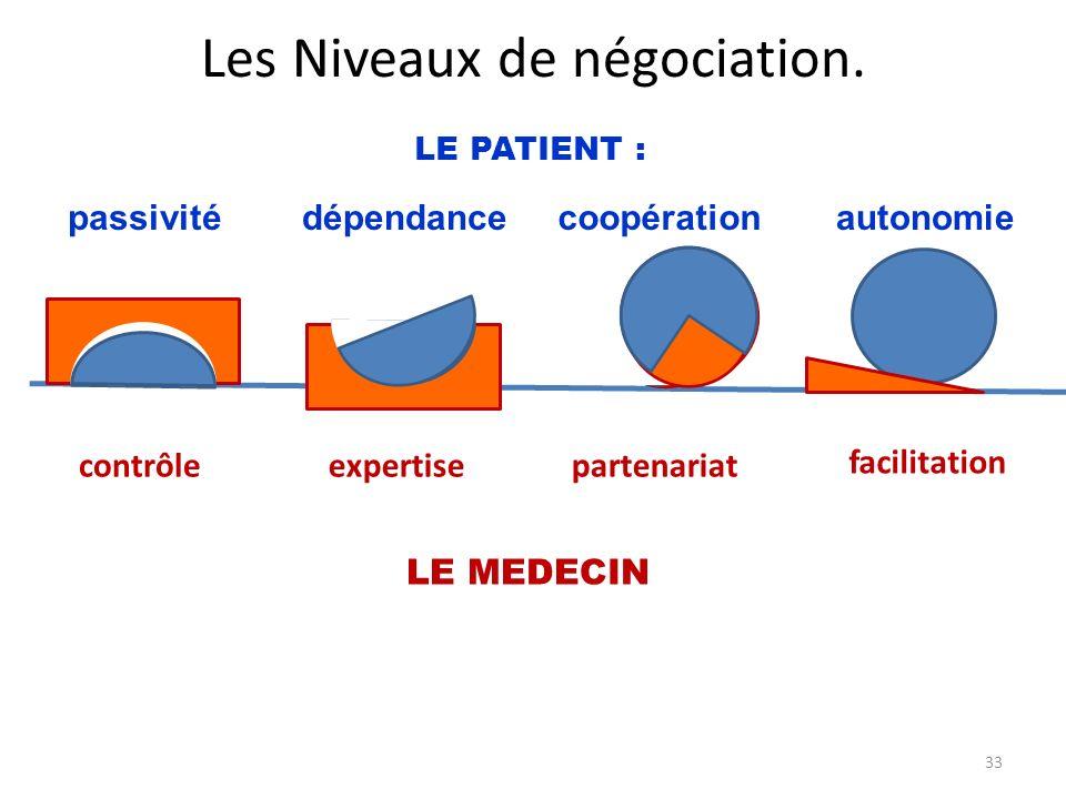 Les Niveaux de négociation. passivité contrôleexpertisepartenariat facilitation dépendancecoopérationautonomie LE PATIENT : LE MEDECIN 33