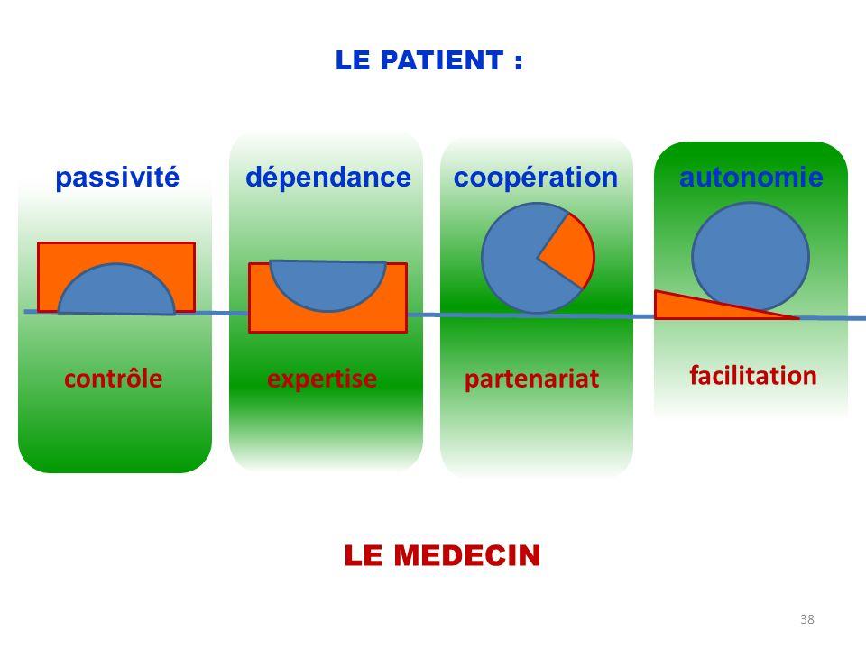passivité contrôleexpertisepartenariat facilitation dépendancecoopérationautonomie LE PATIENT : LE MEDECIN 38