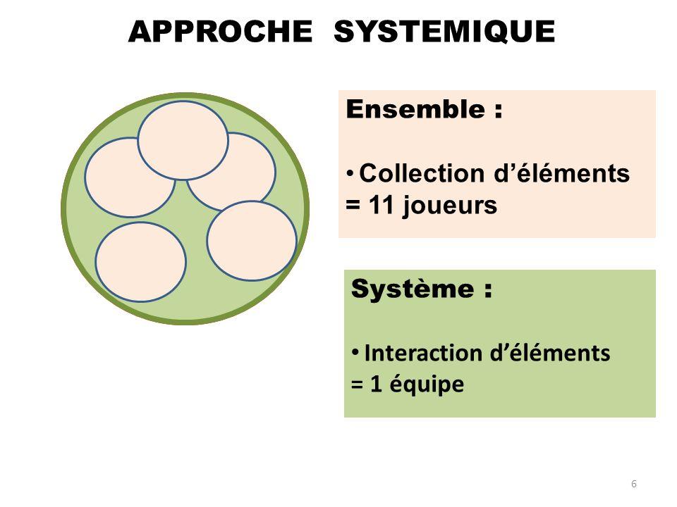 SYSTEME définition : Ensemble : Collection déléments = 11 joueurs Système : Interaction déléments = 1 équipe 6 APPROCHE SYSTEMIQUE