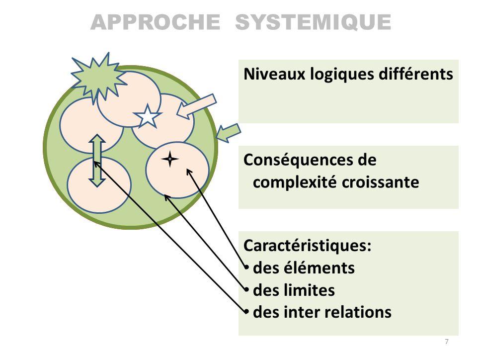 SYSTEME définition : Niveaux logiques différents Conséquences de complexité croissante Caractéristiques: des éléments des limites des inter relations