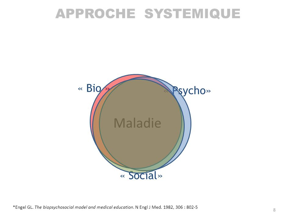 « Bio » « Psycho» « Social» *Engel GL. The biopsychosocial model and medical education. N Engl J Med. 1982, 306 : 802-5 Maladie APPROCHE SYSTEMIQUE 8