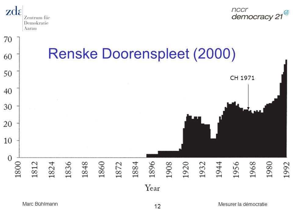 Marc Bühlmann Mesurer la démocratie 12 Renske Doorenspleet (2000) CH 1971