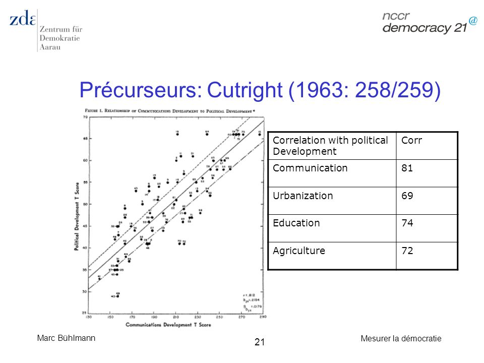 Marc Bühlmann Mesurer la démocratie 21 Précurseurs: Cutright (1963: 258/259) Correlation with political Development Corr Communication81 Urbanization6