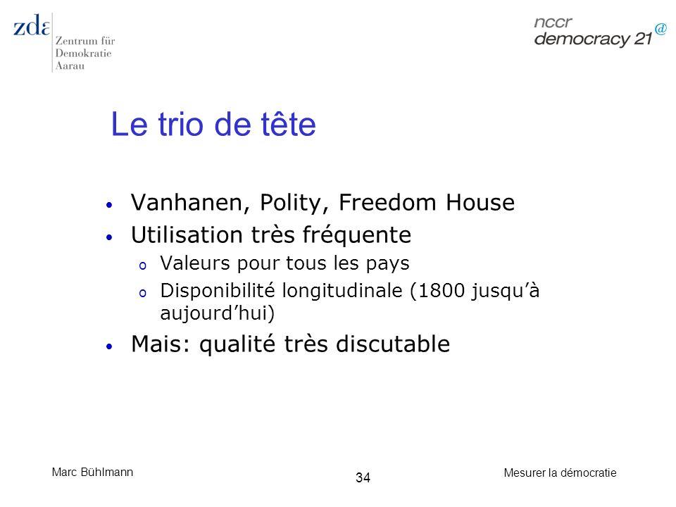Marc Bühlmann Mesurer la démocratie 34 Le trio de tête Vanhanen, Polity, Freedom House Utilisation très fréquente o Valeurs pour tous les pays o Dispo