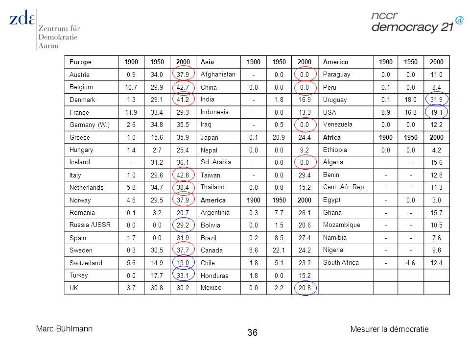 Marc Bühlmann Mesurer la démocratie 36 Europe190019502000Asia190019502000America190019502000 Austria0.934.037.9 Afghanistan -0.0 Paraguay 0.0 11.0 Bel