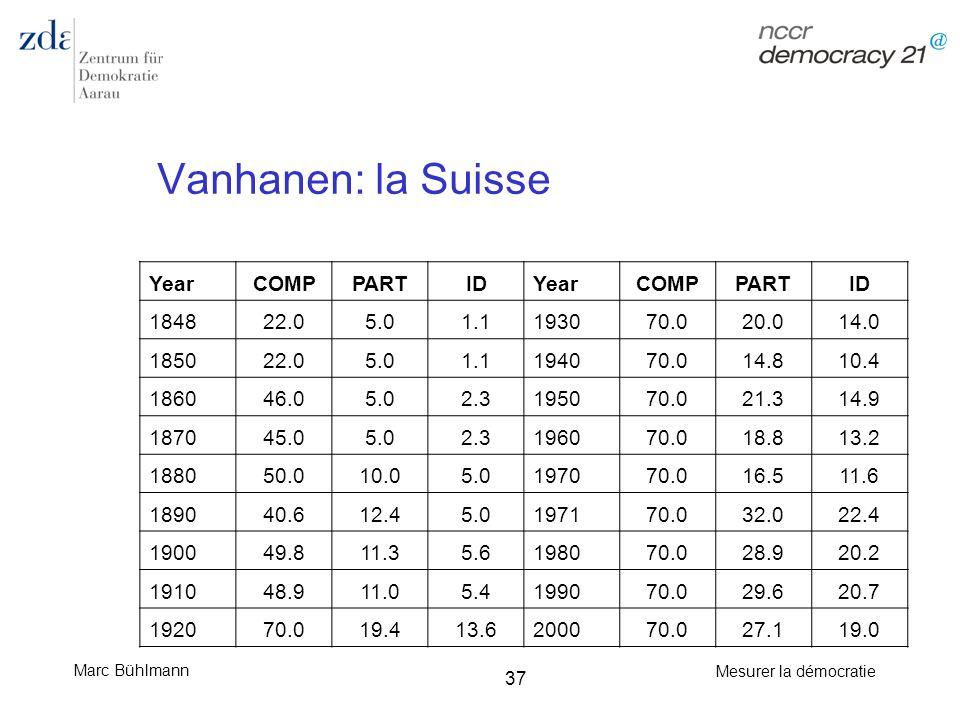 Marc Bühlmann Mesurer la démocratie 37 Vanhanen: la Suisse YearCOMPPARTIDYearCOMPPARTID 184822.05.01.1193070.020.014.0 185022.05.01.1194070.014.810.4