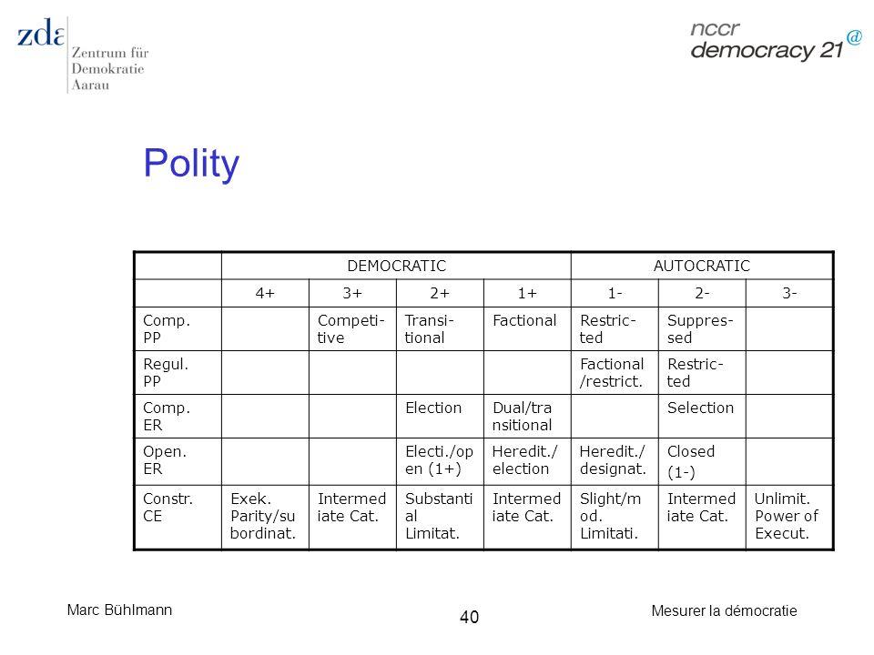 Marc Bühlmann Mesurer la démocratie 40 Polity DEMOCRATICAUTOCRATIC 4+3+2+1+1-2-3- Comp. PP Competi- tive Transi- tional FactionalRestric- ted Suppres-