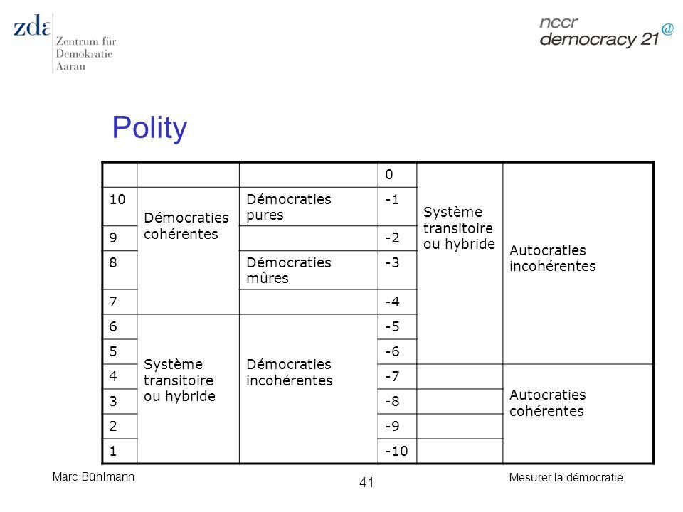 Marc Bühlmann Mesurer la démocratie 41 Polity 0 Système transitoire ou hybride Autocraties incohérentes 10 Démocraties cohérentes Démocraties pures 9-
