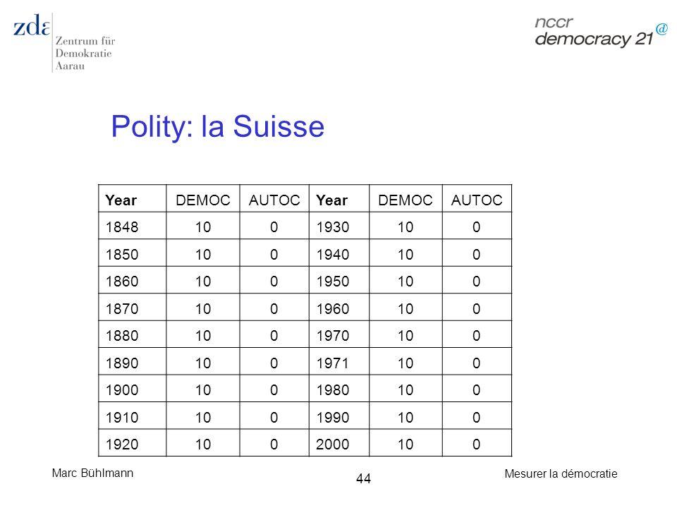 Marc Bühlmann Mesurer la démocratie 44 Polity: la Suisse YearDEMOCAUTOCYearDEMOCAUTOC 18481001930100 18501001940100 18601001950100 18701001960100 1880
