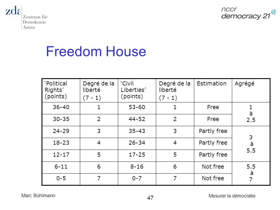 Marc Bühlmann Mesurer la démocratie 47 Freedom House Political Rights (points) Degré de la liberté (7 - 1) Civil Liberties (points) Degré de la libert