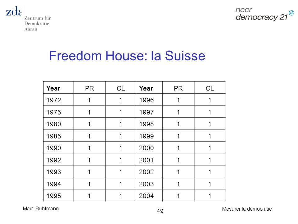 Marc Bühlmann Mesurer la démocratie 49 Freedom House: la Suisse YearPRCLYearPRCL 197211199611 197511199711 198011199811 198511199911 199011200011 1992