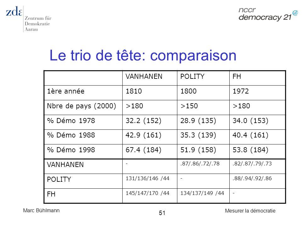 Marc Bühlmann Mesurer la démocratie 51 Le trio de tête: comparaison VANHANENPOLITYFH 1ère année181018001972 Nbre de pays (2000)>180>150>180 % Démo 197