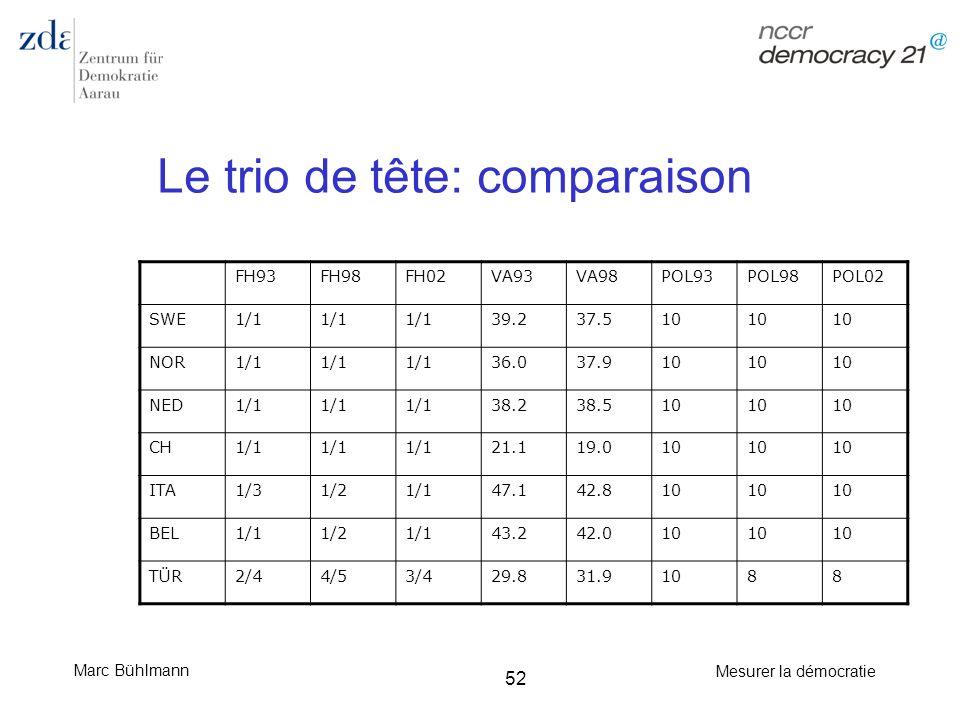 Marc Bühlmann Mesurer la démocratie 52 Le trio de tête: comparaison FH93FH98FH02VA93VA98POL93POL98POL02 SWE1/1 39.237.510 NOR1/1 36.037.910 NED1/1 38.