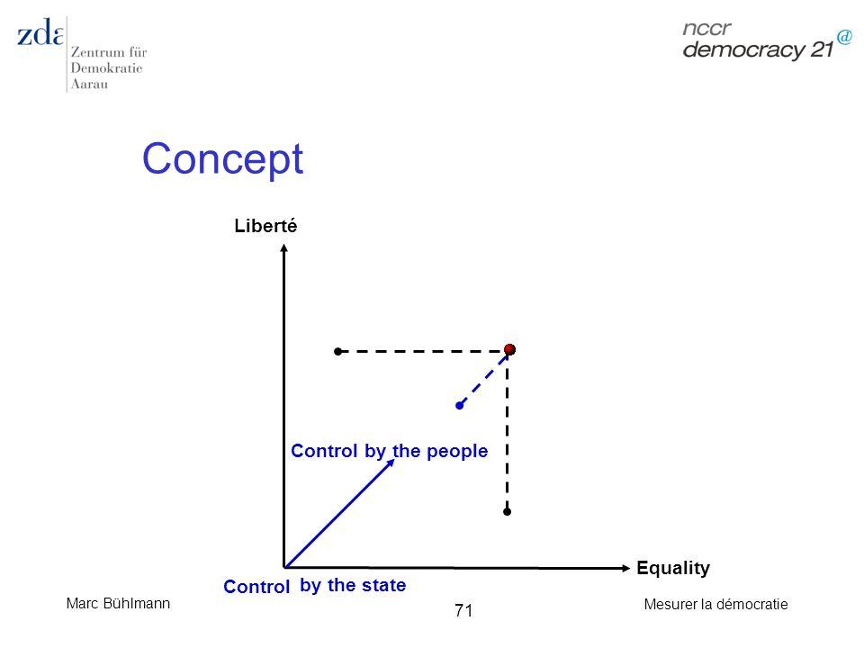 Marc Bühlmann Mesurer la démocratie 71 Concept Liberté Equality Control by the people Control by the state