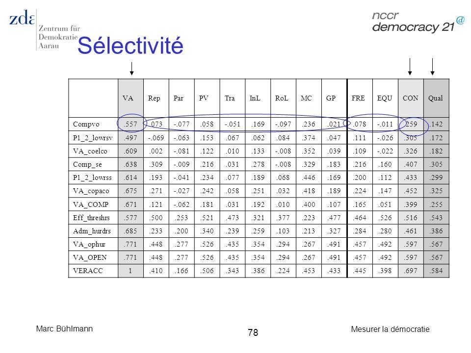 Marc Bühlmann Mesurer la démocratie 78 VARepParPVTraInLRoLMCGPFREEQUCONQual Compvo.557.073-.077.058-.051.169-.097.236.021.078-.011.259.142 P1_2_lowrsv