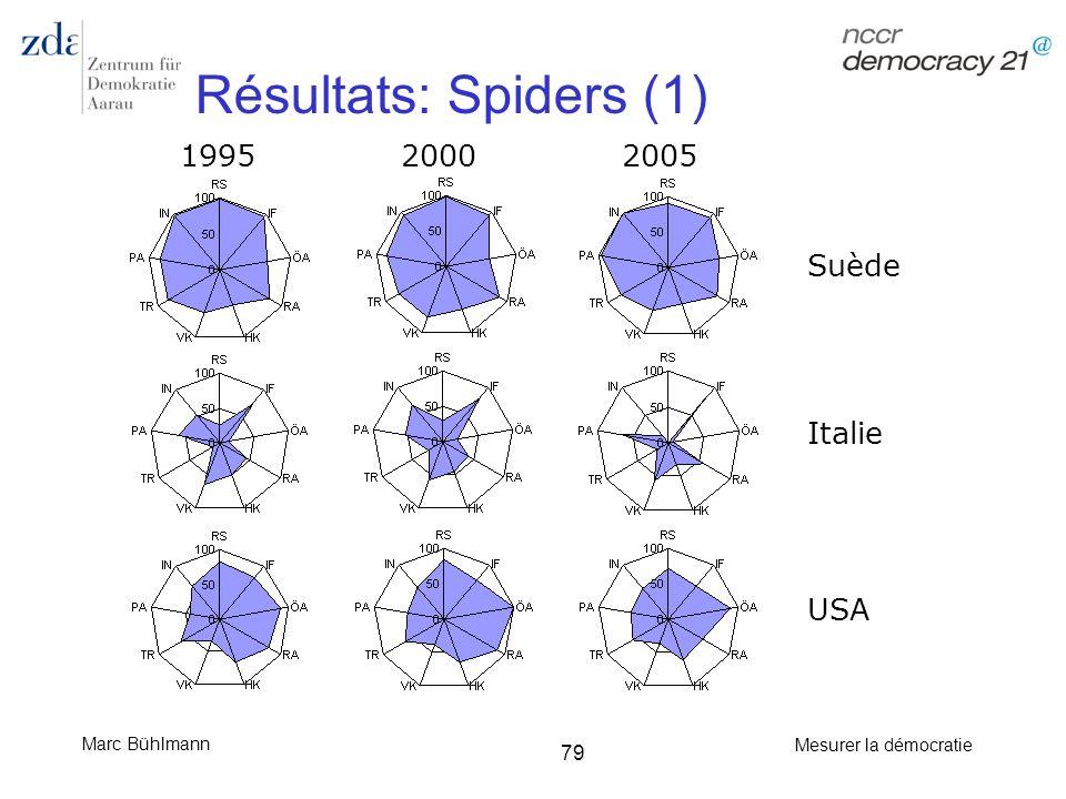 Marc Bühlmann Mesurer la démocratie 79 Résultats: Spiders (1) 1995 2000 2005 Suède Italie USA