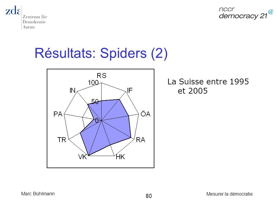 Marc Bühlmann Mesurer la démocratie 80 Résultats: Spiders (2) La Suisse entre 1995 et 2005