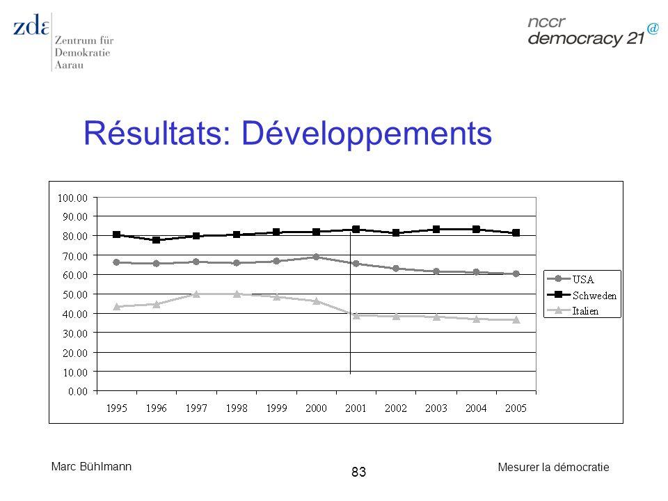 Marc Bühlmann Mesurer la démocratie 83 Résultats: Développements