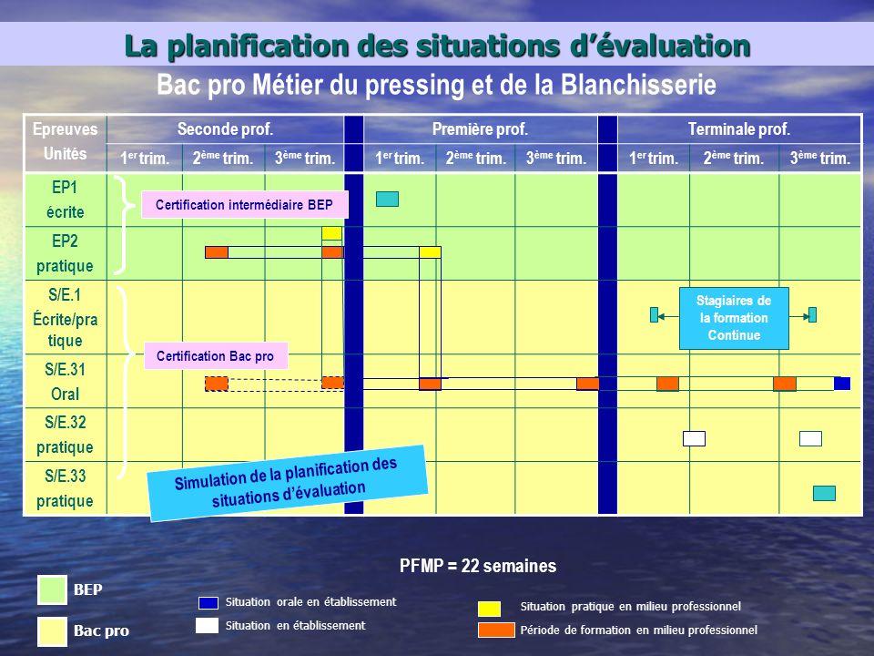 La planification des situations dévaluation Situation en établissement Situation orale en établissement Epreuves Unités Seconde prof.Première prof.Ter