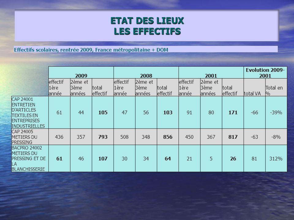 ETAT DES LIEUX LES EFFECTIFS 2009 20082001 Evolution 2009- 2001 effectif 1ère année 2ème et 3ème années total effectif effectif 1ère année 2ème et 3èm