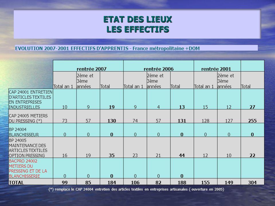 ETAT DES LIEUX LES EFFECTIFS rentrée 2007rentrée 2006 rentrée 2001 Total an 1 2ème et 3ème annéesTotalTotal an 1 2ème et 3ème annéesTotalTotal an 1 2è