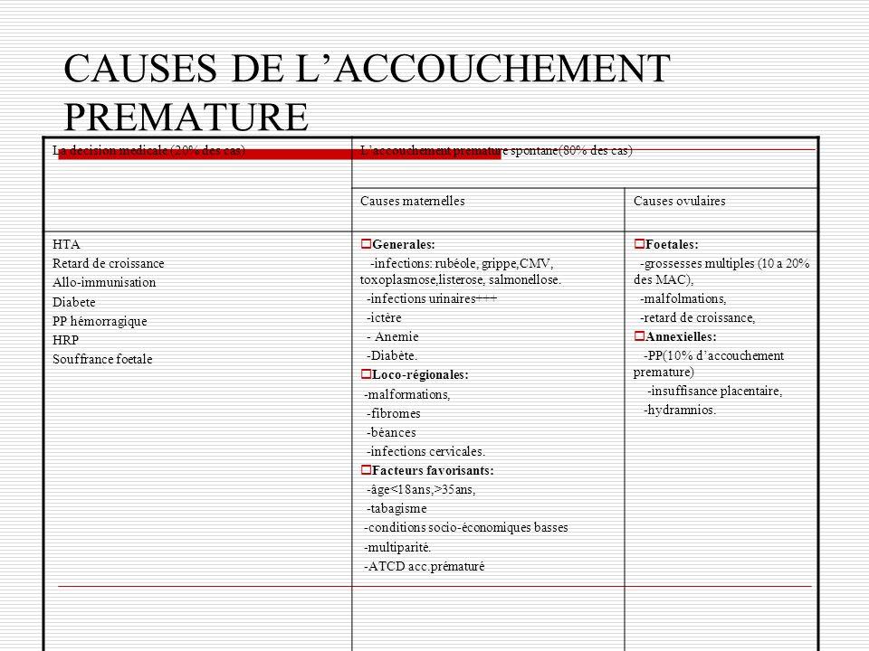 CAUSES DE LACCOUCHEMENT PREMATURE La decision medicale (20% des cas)Laccouchement premature spontane(80% des cas) Causes maternellesCauses ovulaires H