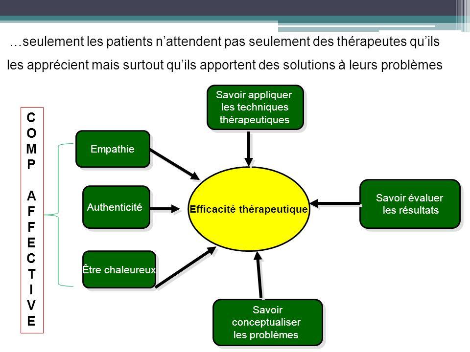 …seulement les patients nattendent pas seulement des thérapeutes quils les apprécient mais surtout quils apportent des solutions à leurs problèmes Eff